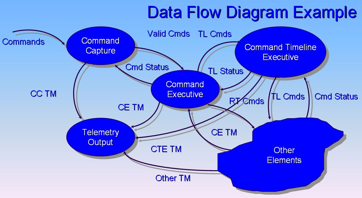 Data_Flow_Diagram_Example